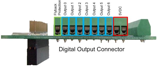DOUT Connectors